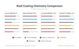 Comparison of physical properties of today's most common roof coating chemistries
